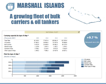 Maritime country profiles: Marshall Islands
