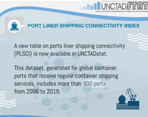 Port liner shipping connectivity index, 2019
