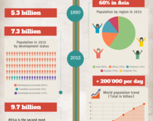 World population growth in 2014