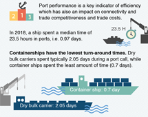 Port call and performance statistics, 2018