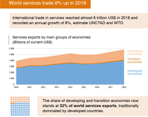 Trade in services, 2018 - First annual estimates
