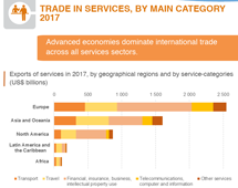 >Trade in services by category, 2017