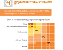 >Trade in services by region, 2017
