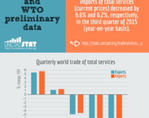 Trade in services, Q3 2015