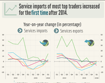 Trade in services, Q1 2016