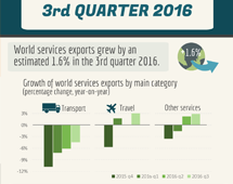Trade in services, Q3 2016