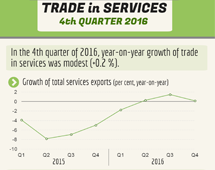 Trade in services, Q4 2016
