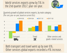 >Trade in services, Q2 2017