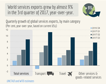 >Trade in services, Q3 2017