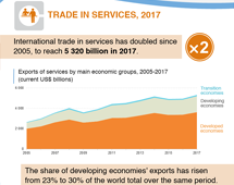 >Trade in services, 2017