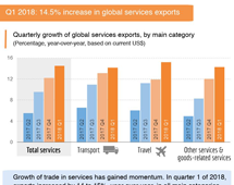 Trade in services, 2018 Q1