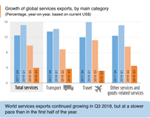 Trade in services, 2018 Q3