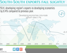 South-south exports fall slightly in 2014