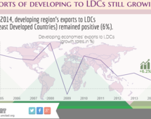 Export of developing to LDCs still growing in 2014